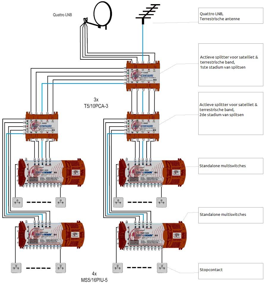 Satellite Tv Installation Based On Splitters Signal Splitter Wiring Diagram