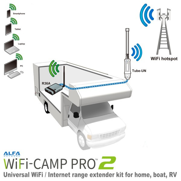 Alfa Network CampPro2 Wifi set